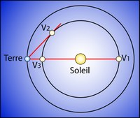 03 maximal elongation of venus fromsky