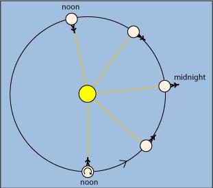 venus rotation 117 v1