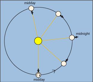 venus rotation 117 v2